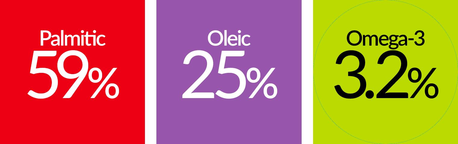 59% Palmitic, 25% Oleic, 5% Omega-6, 3.2% Omega-3