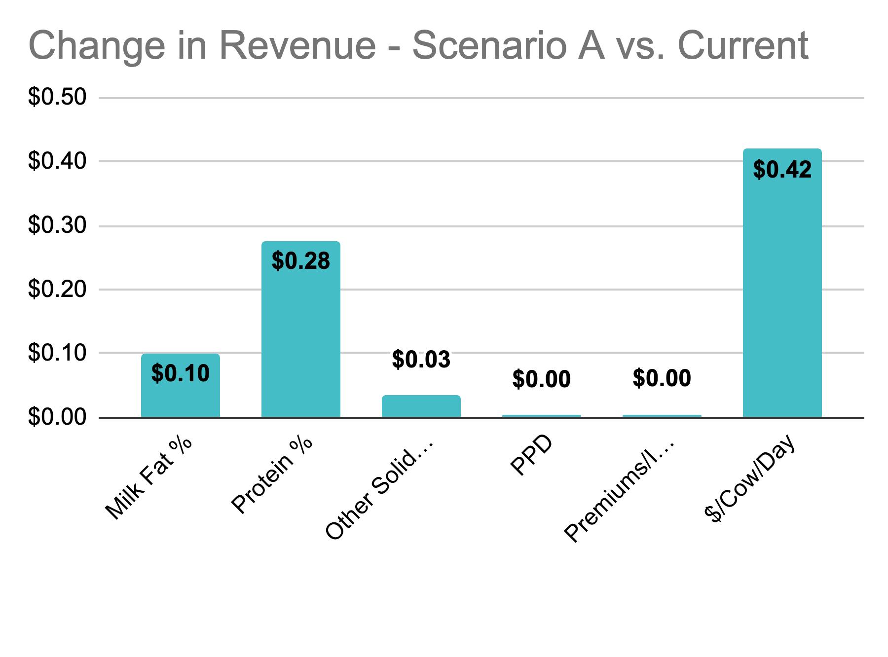 Milk-Fat-Valuator-Screen-Change-in-Revenue