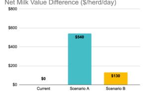 Milk-Fat-Valuator-Screen-Net-Milk-Value-Herd