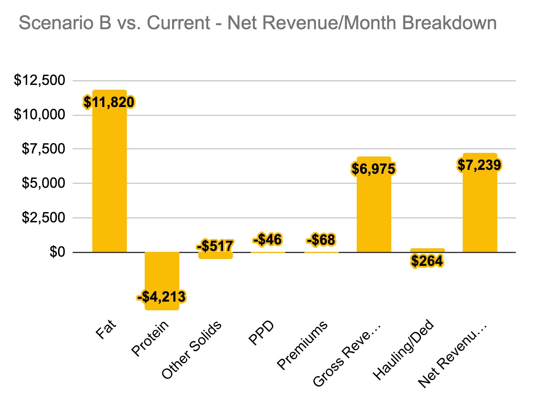 Milk-Fat-Valuator-Screen-Net-Revenue
